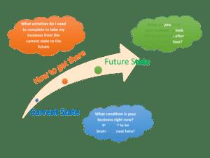 future-state